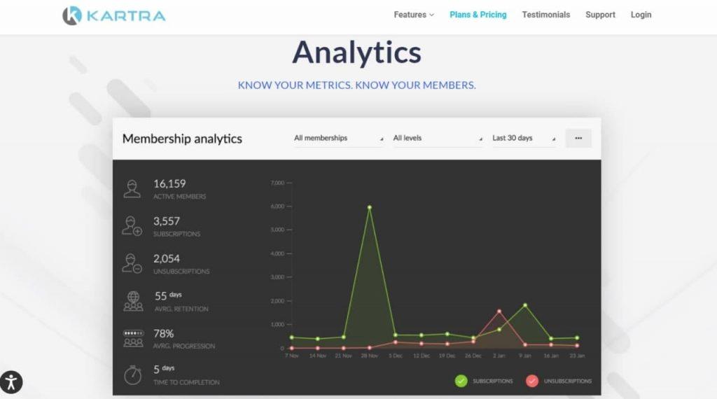 Kartra's membership sites' analytic feature.